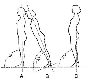 high, heels, pregnancy, back, pelvis, hip, pain, osteopathy